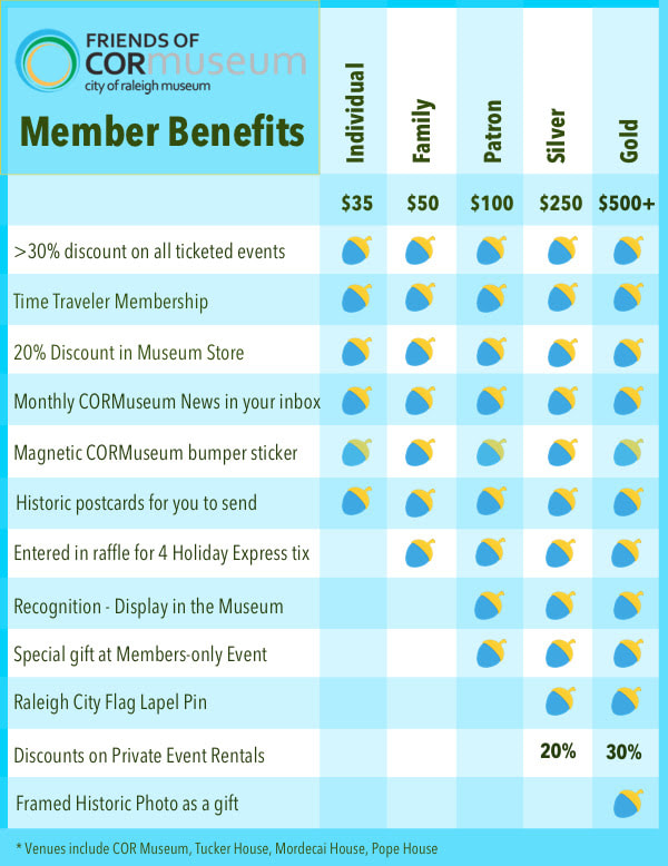 Picture showing the member benefits of COR Membership